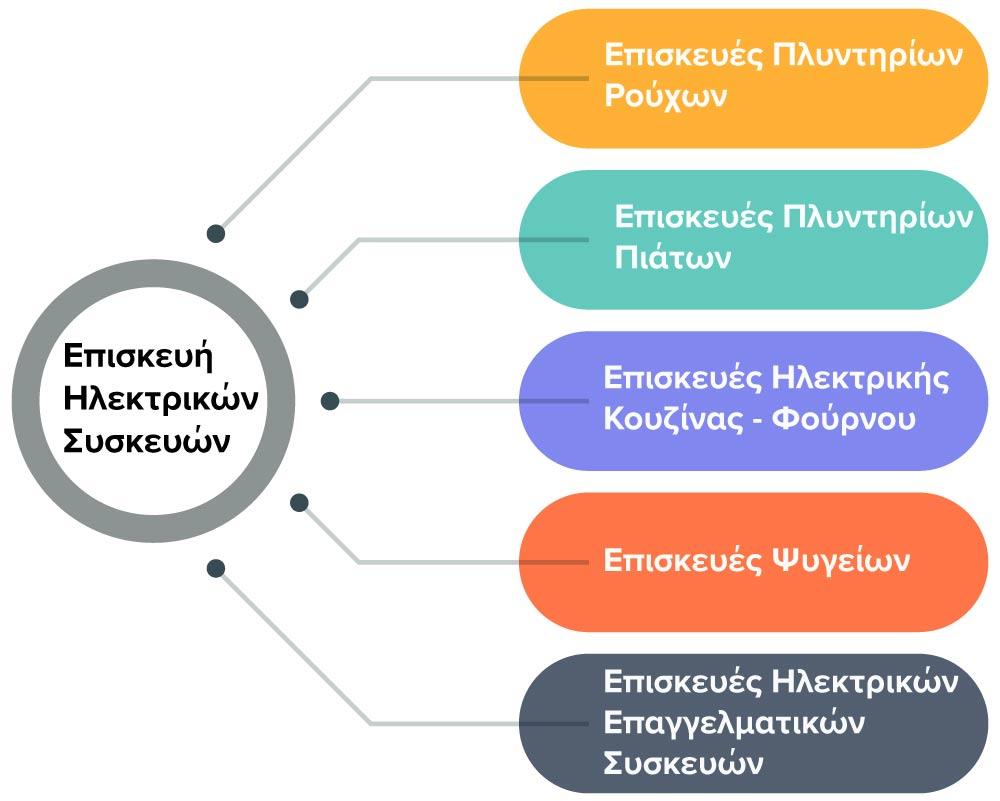 Επισκευή ηλεκτρικών συσκευών infographic